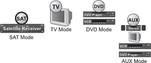Page 13 of Dish Network Universal Remote 21.0 User Guide