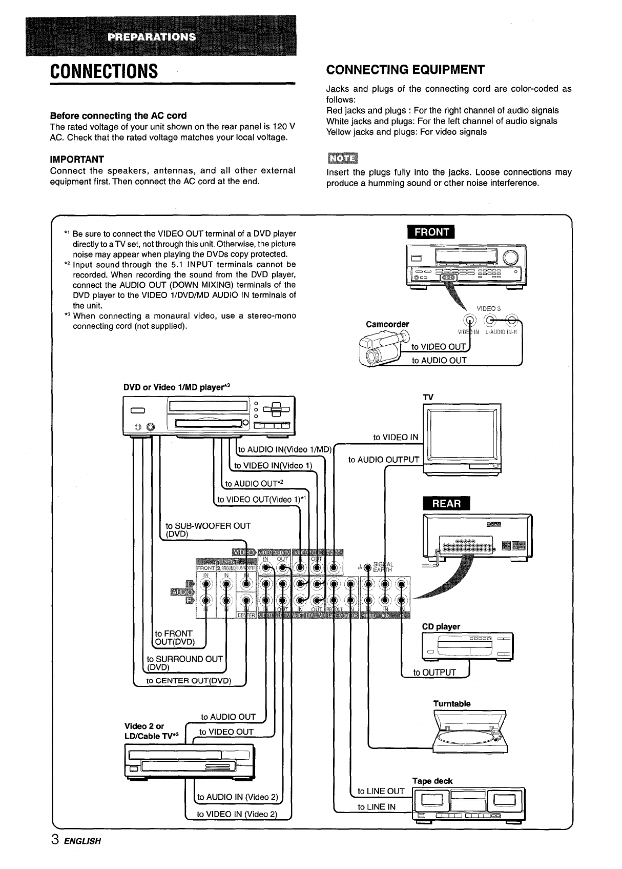 Page 4 of Aiwa Stereo Receiver AV-D25 User Guide
