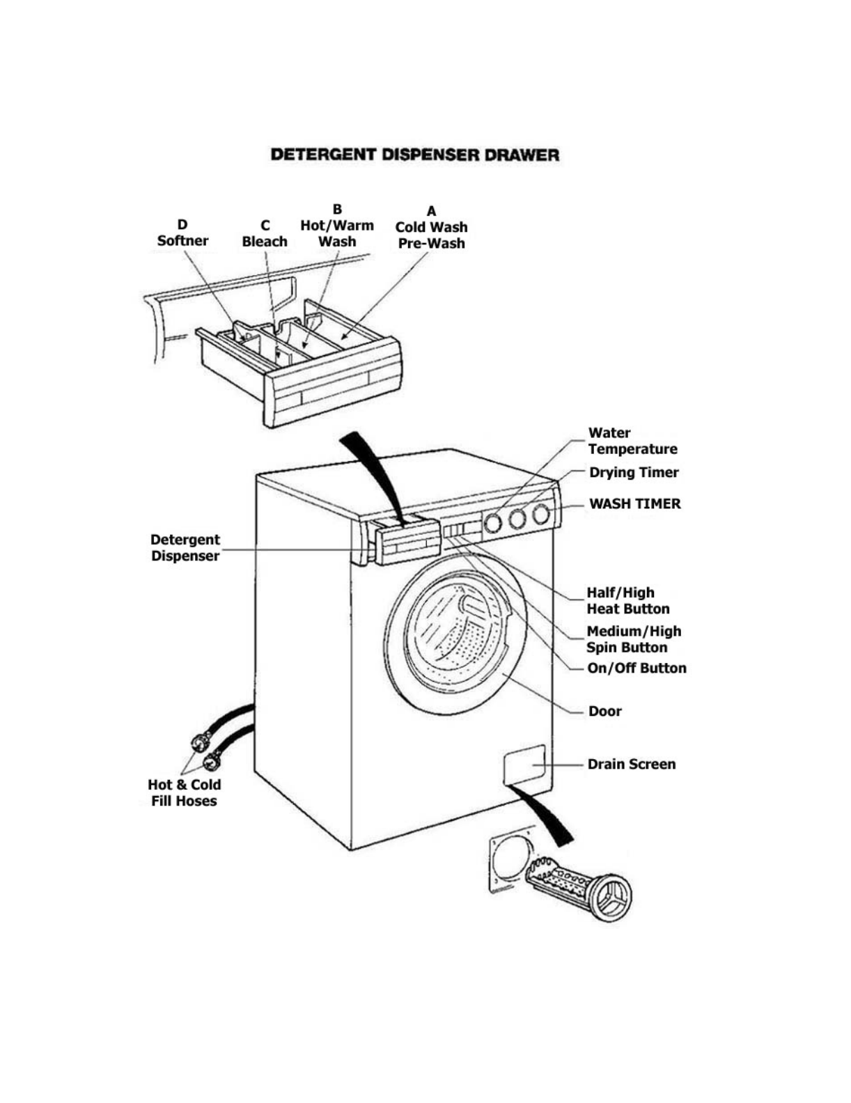 Page 10 of Splendide Washer/Dryer WD802M User Guide