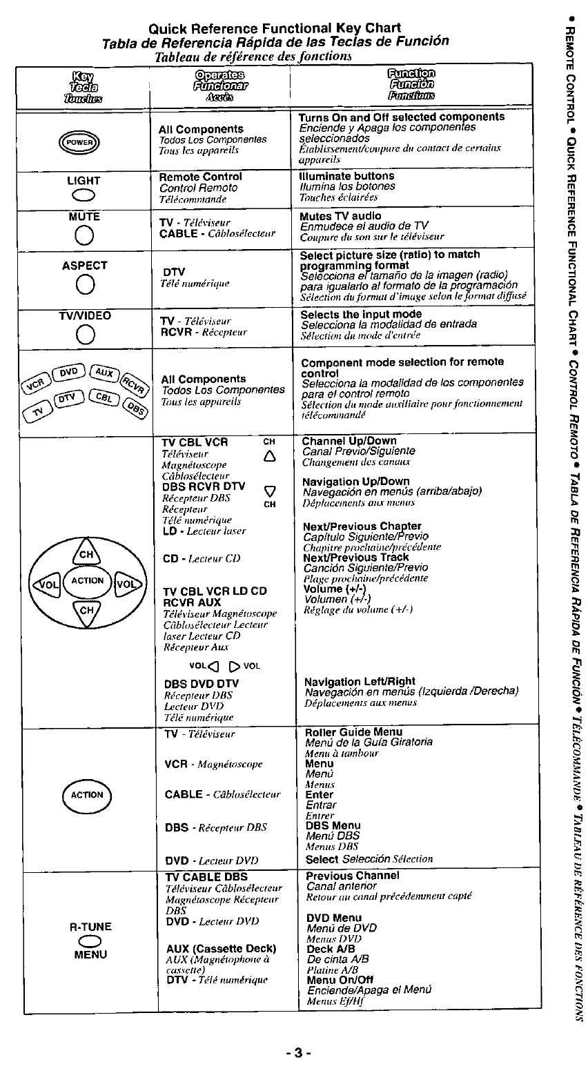 Page 3 of Panasonic Universal Remote EUR511155 User Guide