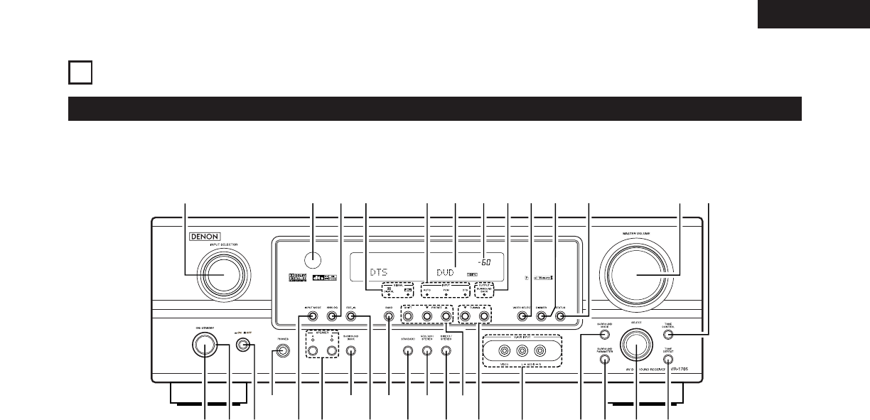 Page 7 of Denon Stereo System AVR-1705 User Guide
