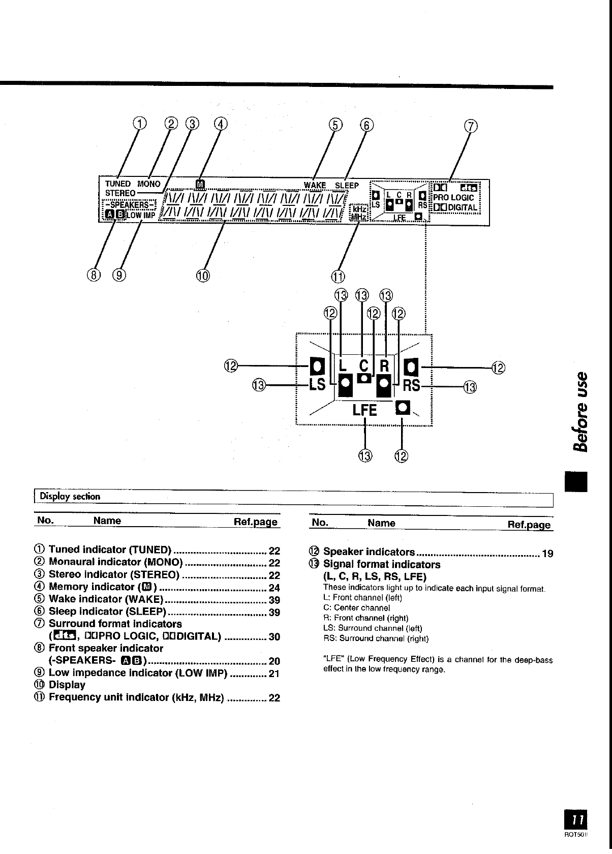Page 11 of Panasonic Stereo Receiver SA-DX930 User Guide