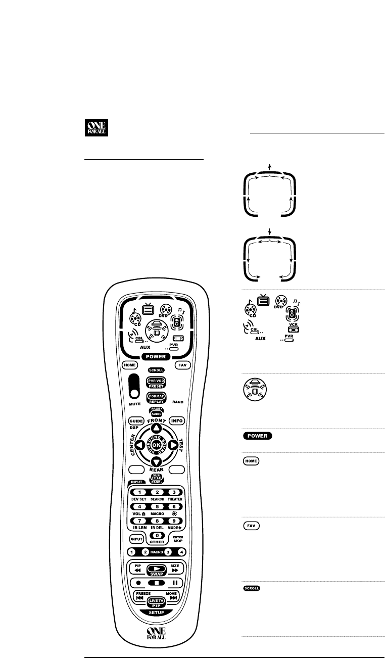 Page 4 of One for All Universal Remote URC-9960 User Guide