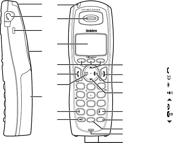 Page 8 of Uniden Cordless Telephone TRU9480 User Guide