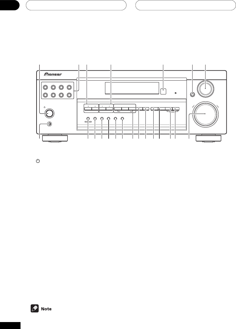 Page 22 of Pioneer Stereo Receiver VSX-D414 User Guide