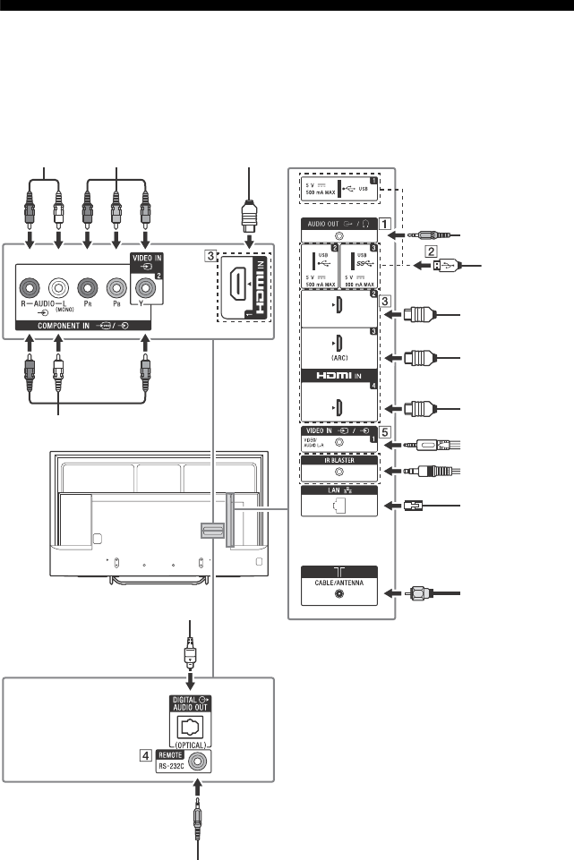 Page 28 of Sony Flat Panel Television XBR49X700D User