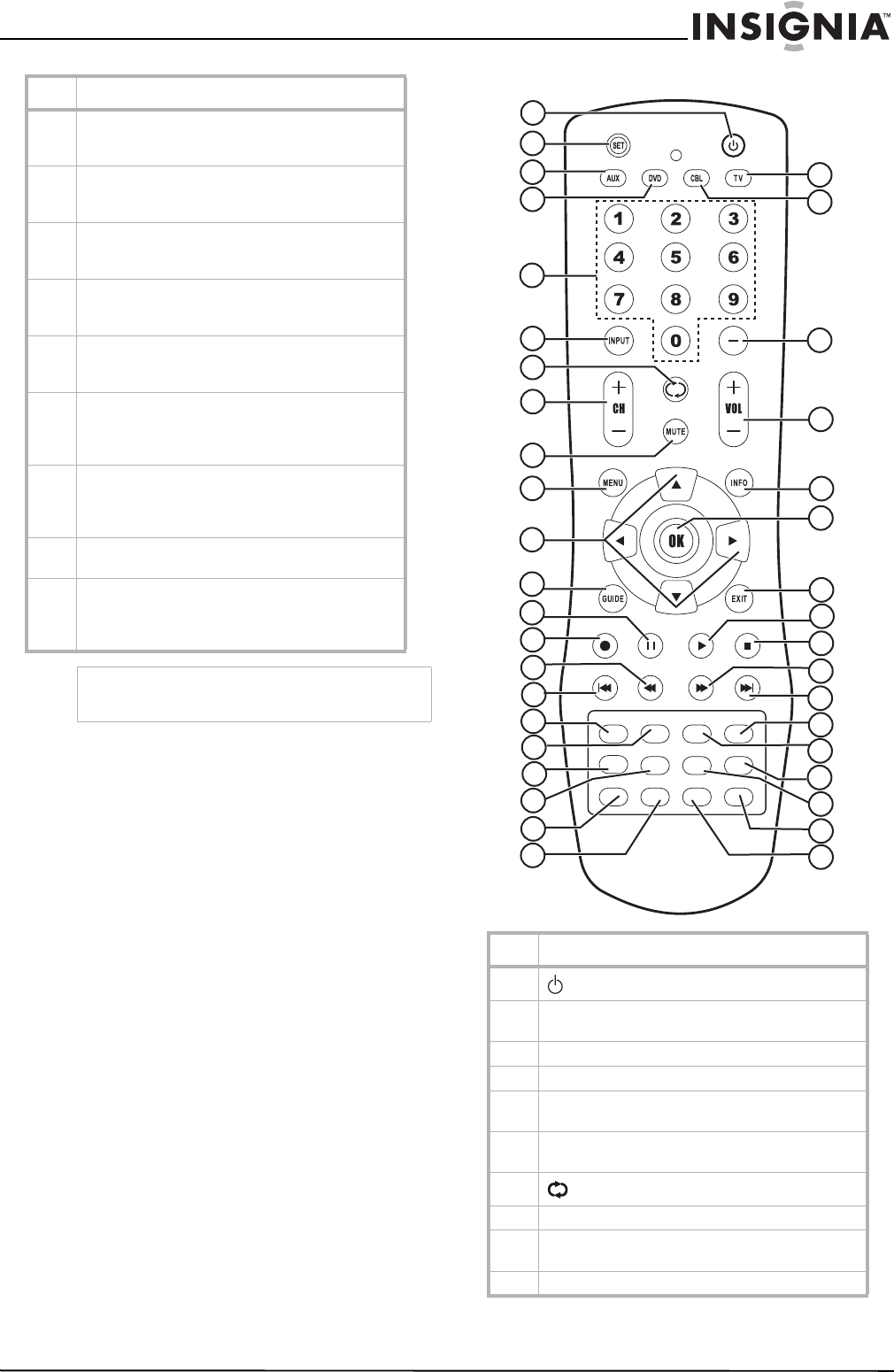 Page 7 of Insignia Flat Panel Television NS-LCD26A User