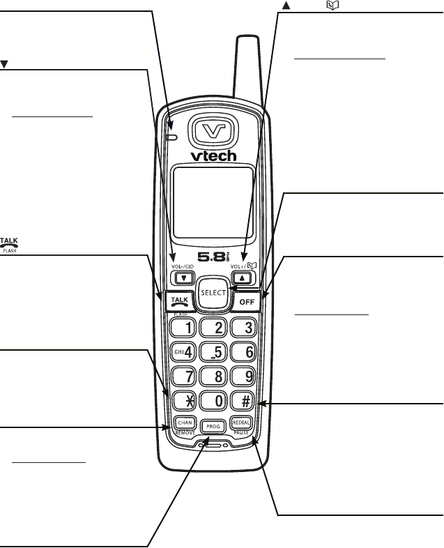 Page 7 of VTech Telephone CS5113 User Guide