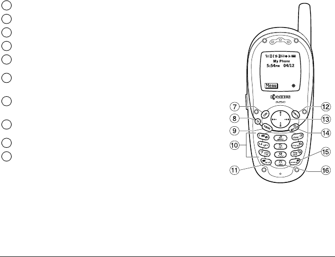Page 12 of Kyocera Telephone 3250 User Guide