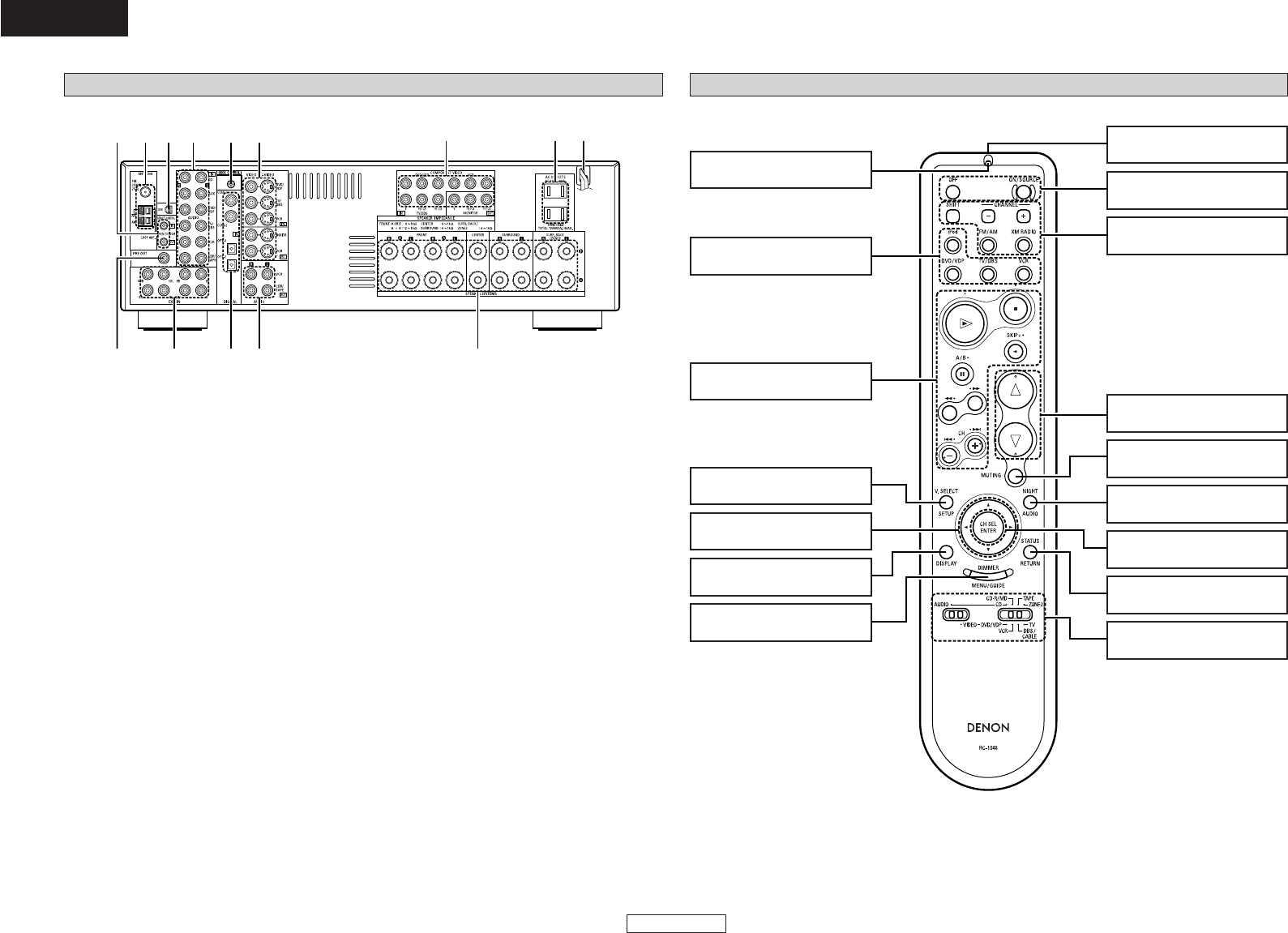 Page 8 of Denon Stereo Receiver AVR-1507 User Guide