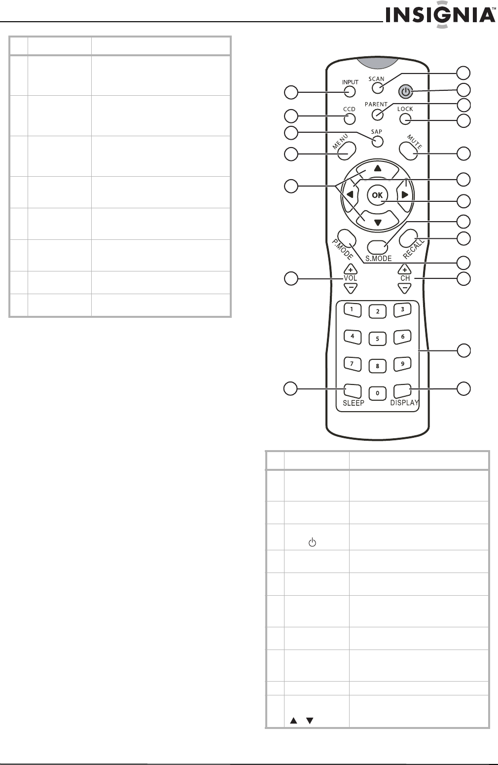 Page 19 of Insignia Flat Panel Television NS-20LCD User