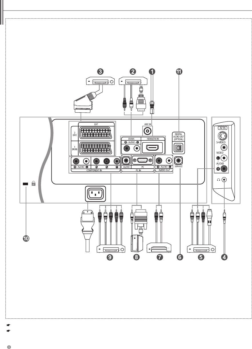 Page 6 of Samsung Flat Panel Television LE32S7 User Guide