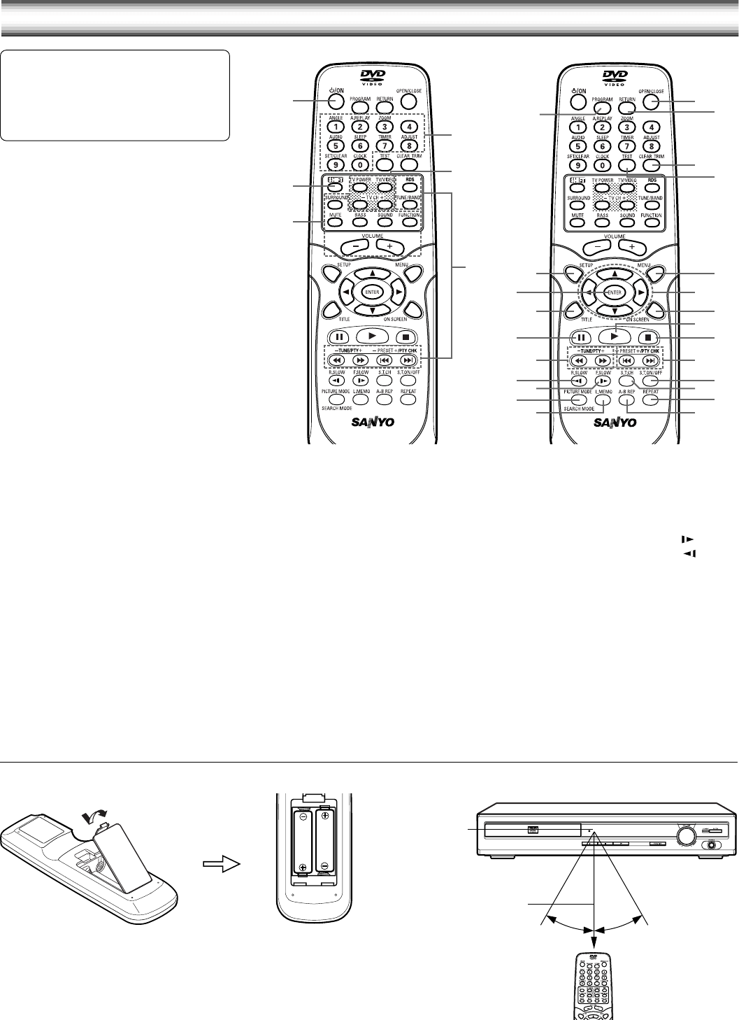 Page 4 of Sanyo DVD Player DC-TS750 User Guide