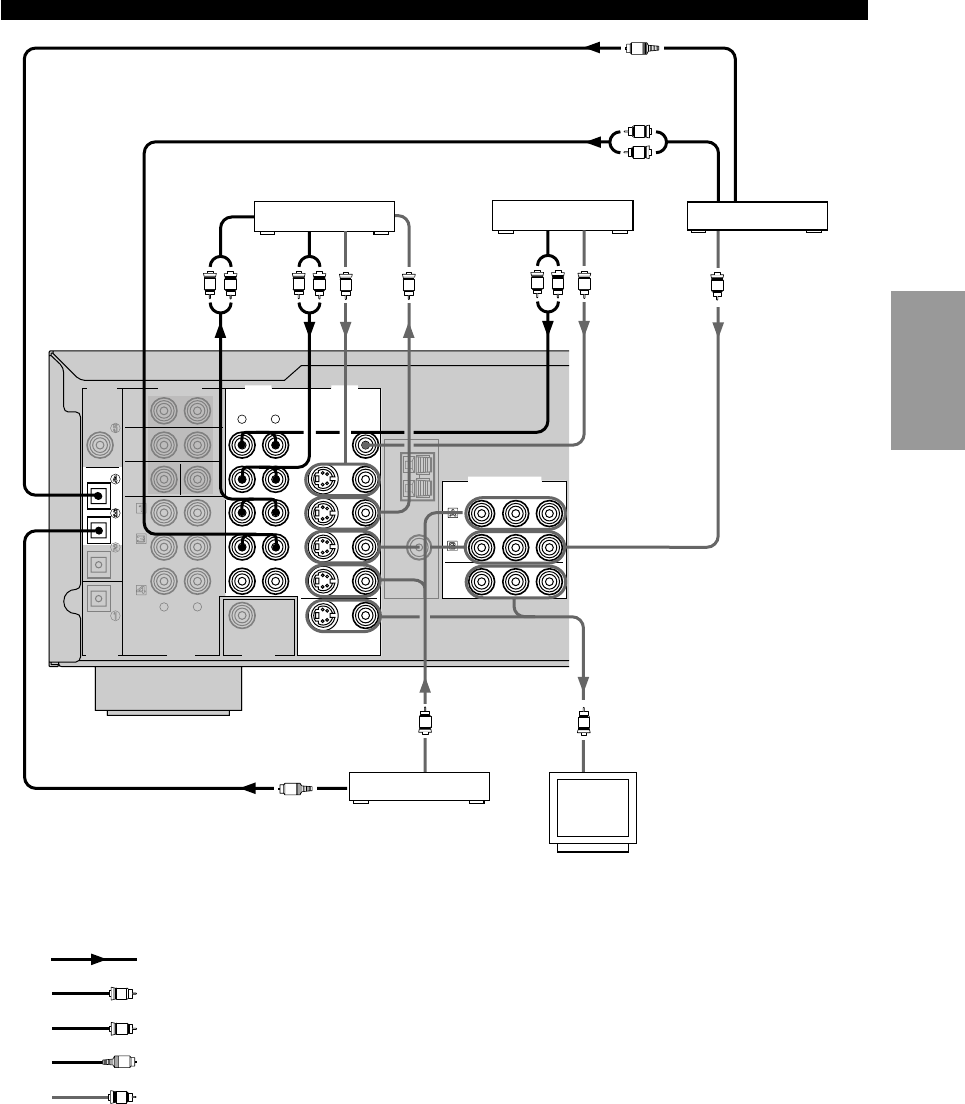 Page 19 of Yamaha Stereo Receiver HTR-5550 User Guide