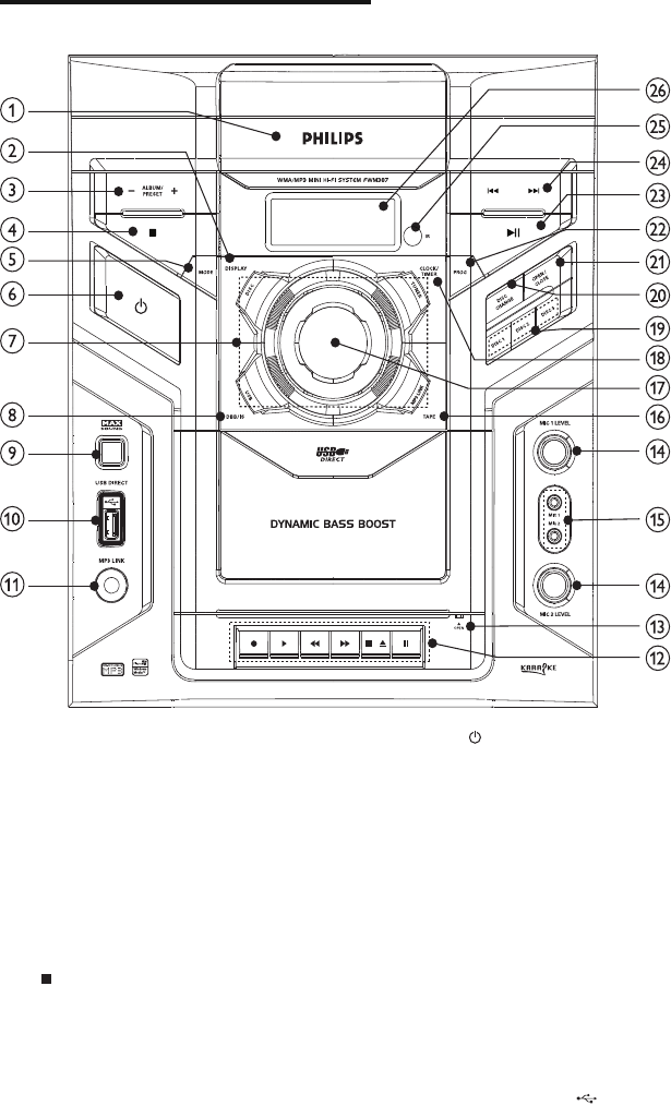 Page 7 of Philips Home Theater System FWM387/12 User Guide