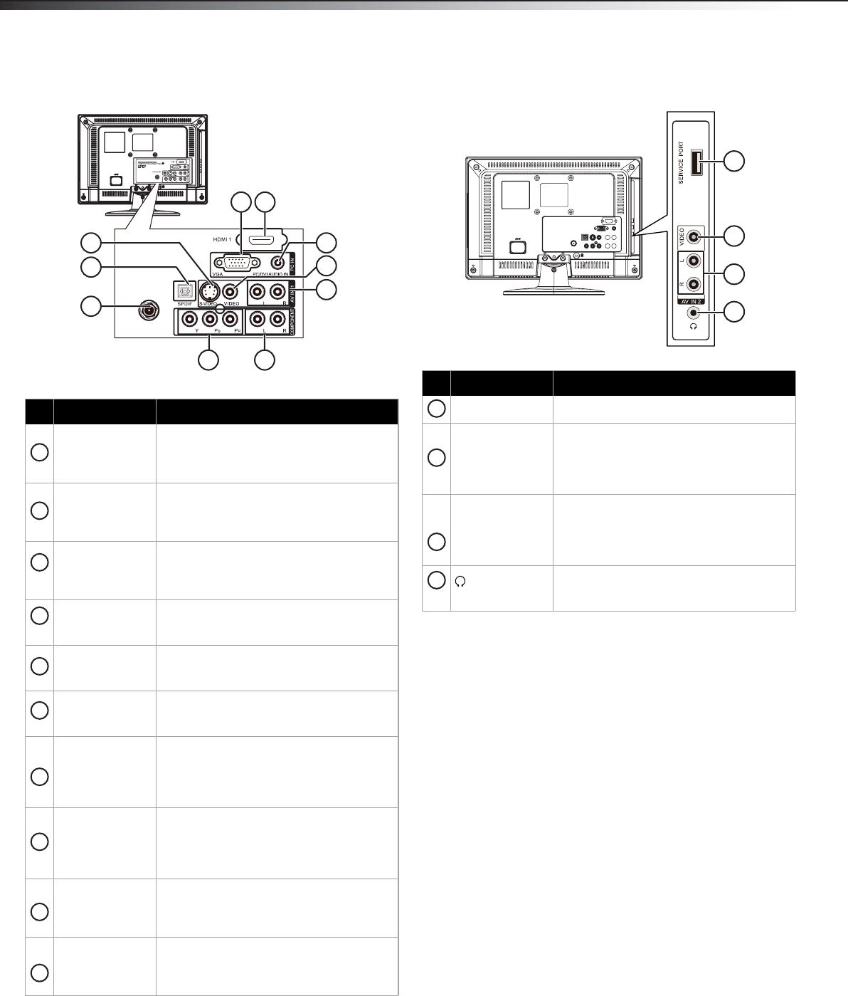 Page 9 of Dynex Flat Panel Television DX-15L150A11 User