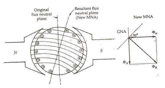 ARMATURE REACTION IN D.C.MACHINES PDF
