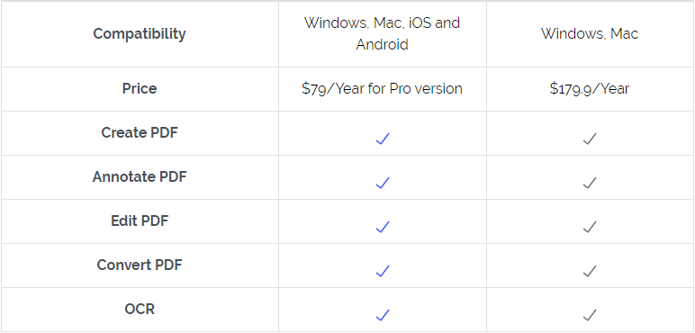 Adobe Acrobat Standard vs Pro? Check the Detailed