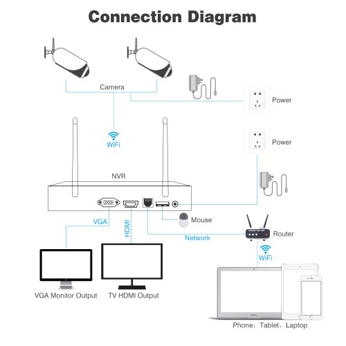 small resolution of  outdoor camera wiring schematic 4ch wifi 1080p cctv dvr 2 x wireless ip camera outdoor
