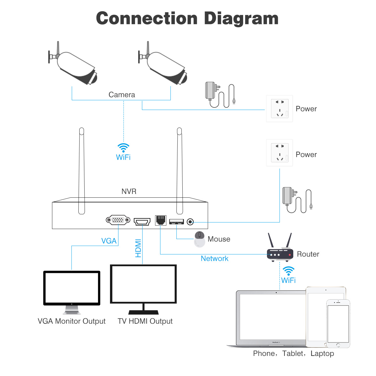 Wireless CCTV Camera Kit 4CH 1080P WIFI HDMI DVR Outdoor