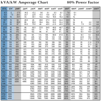 generator sizing chart - Music Search Engine at Search.com