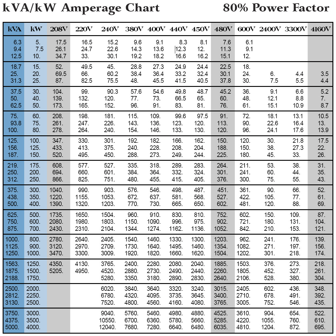 hight resolution of generator sizing amperage table 80 power factor