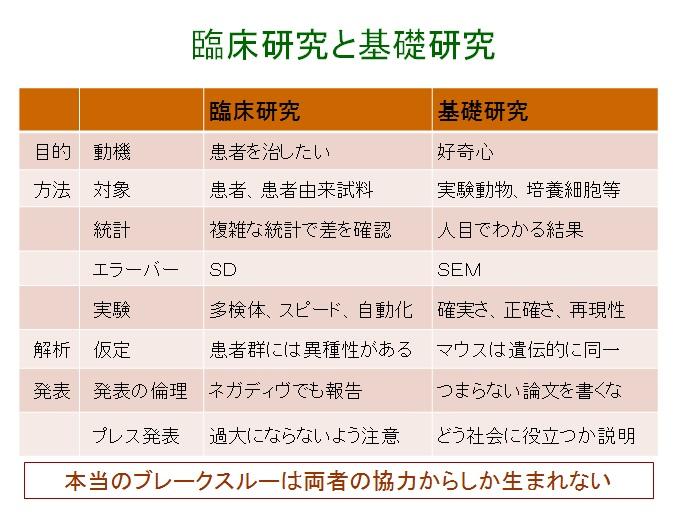 基礎研究と臨床研究【加筆】 : 大隅典子の仙臺通信