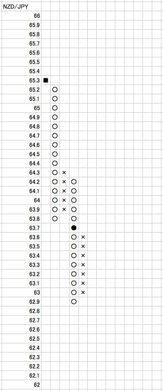 ポイントアンドフィギュア(P&F)のチャートの書き方 : システムトレードが大好き