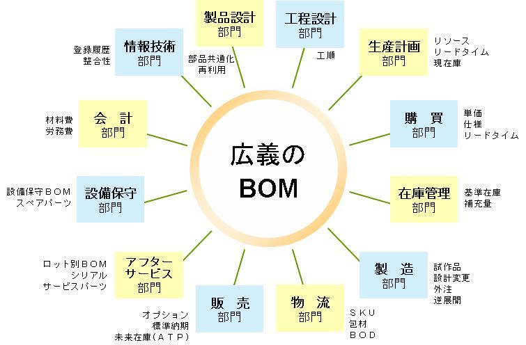 [B! BOM] 生産革新のためのBOM(部品表)再構築入門(1) : タイム ...