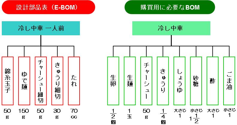 [B! BOM] 生産革新のためのBOM(部品表)再構築入門(2) : タイム ...