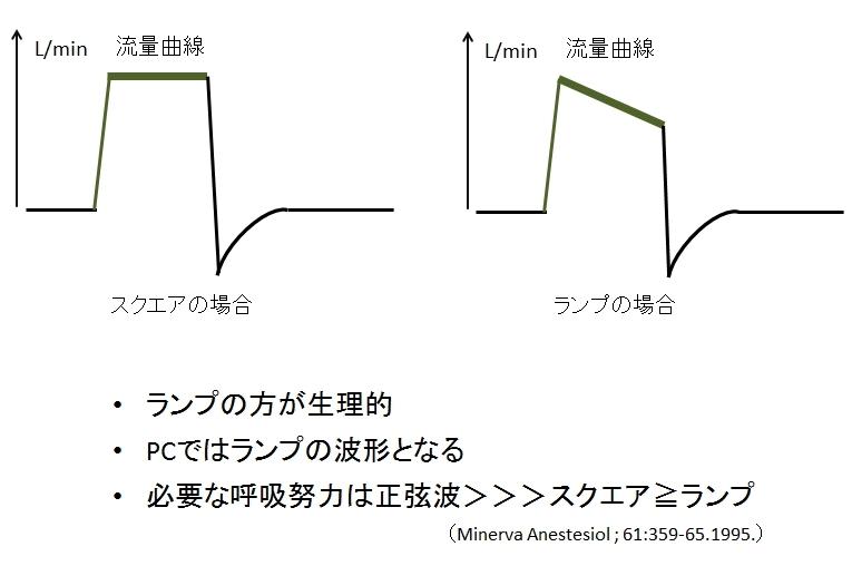 人工呼吸器のモード 強制換気の圧のかけ方 : ピクトグラムでわかる呼吸器內科