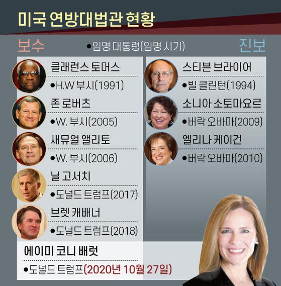 U.S. Supreme Court Justices.  Graphic = Reporter Jaemin Shin shin.jaemin@joongang.co.kr