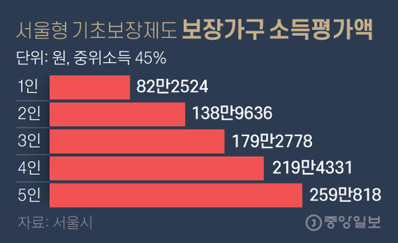 Income assessment of households with the Seoul Basic Security System.  Graphic = Reporter Kim Young-ok yesok@joongang.co.kr