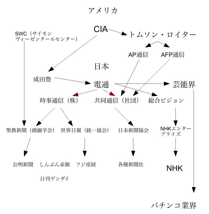 「マスメディア 支配構造」の画像検索結果