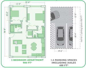 Graphic showing that 1.5 parking spaces takes up 488 sq/ft where a 2 bedroom apartment is 900 sq/ft.