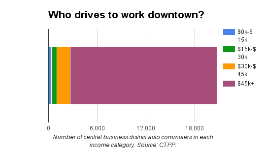 5% of all drive-alone downtown commuter earn less than $30,000 a year