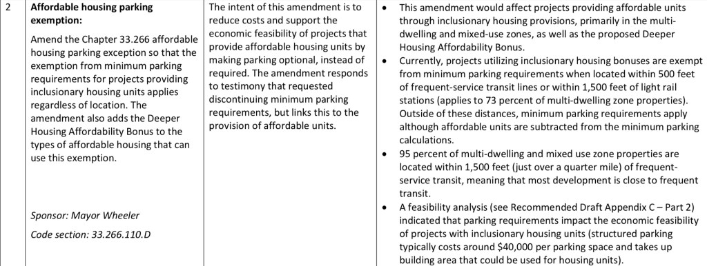 Screenshot of amendment text. Text is as follows.  Affordable housing parking exemption: Amend the Chapter 33.266 affordable housing parking exception so that the exemption from minimum parking requirements for projects providing inclusionary housing units applies regardless of location. The amendment also adds the Deeper Housing Affordability Bonus to the types of affordable housing that can use this exemption. Sponsor: Mayor Wheeler Code section: 33.266.110.D The intent of this amendment is to reduce costs and support the economic feasibility of projects that provide affordable housing units by making parking optional, instead of required. The amendment responds to testimony that requested discontinuing minimum parking requirements, but links this to the provision of affordable units.  This amendment would affect projects providing affordable units through inclusionary housing provisions, primarily in the multi- dwelling and mixed-use zones, as well as the proposed Deeper Housing Affordability Bonus.  Currently, projects utilizing inclusionary housing bonuses are exempt from minimum parking requirements when located within 500 feet of frequent-service transit lines or within 1,500 feet of light rail stations (applies to 73 percent of multi-dwelling zone properties). Outside of these distances, minimum parking requirements apply although affordable units are subtracted from the minimum parking calculations.  95 percent of multi-dwelling and mixed use zone properties are located within 1,500 feet (just over a quarter mile) of frequent- service transit, meaning that most development is close to frequent transit.  A feasibility analysis (see Recommended Draft Appendix C – Part 2) indicated that parking requirements impact the economic feasibility of projects with inclusionary housing units (structured parking typically costs around $40,000 per parking space and takes up building area that could be used for housing units).