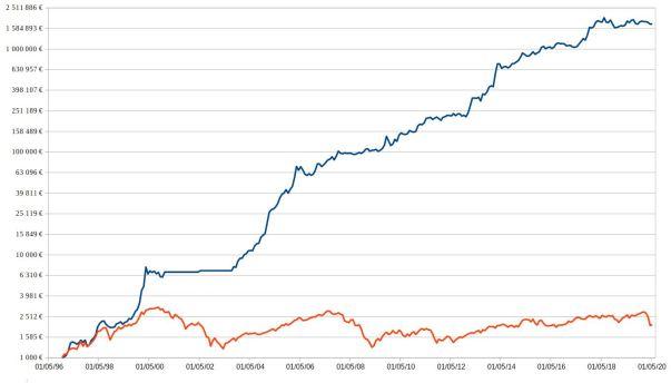 Evolution du portefeuille test depuis 1996 (benchmark CAC40). Une stratégie de suivi de tendance mensuel peut permettre de devenir rentable en bourse.