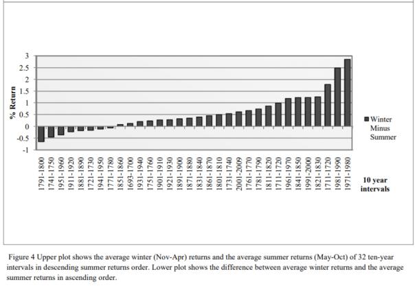 mise en évidence de l'accentuation de l'effet saison en bourse