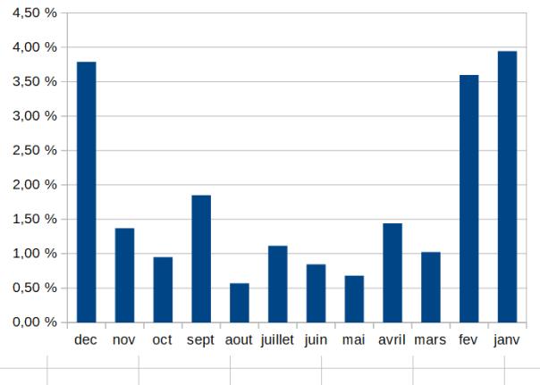 Performance moyenne mensuelle de la stratégie PEA-rentier sur 24 ans