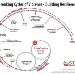 Cycle Of Abuse Diagram Wiring Multiple Lights To One Switch Healing Tools And Processes For Resilience Peace After Trauma