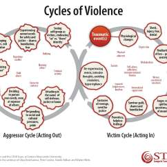 Cycle Of Abuse Diagram 2001 Jaguar S Type Wiring Unaddressed Trauma And How It Impacts Us Peace After