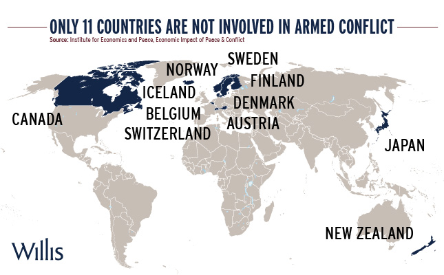 the countries not involved