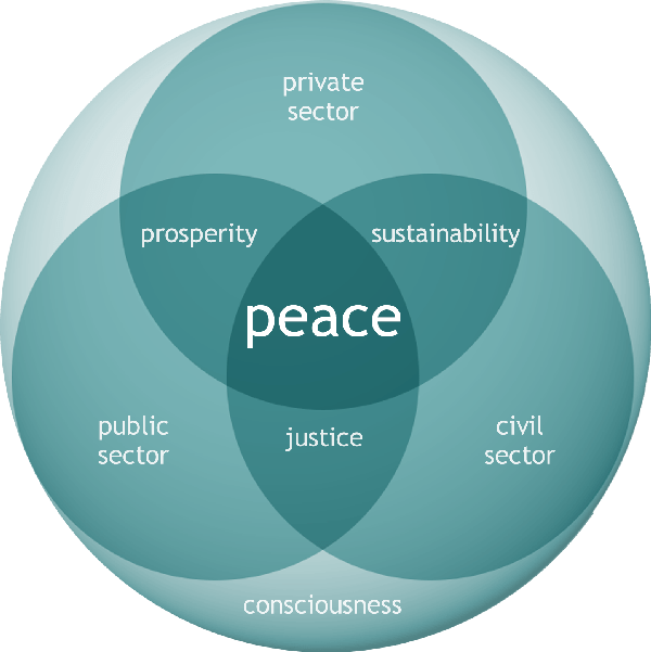 matrix of peace whole