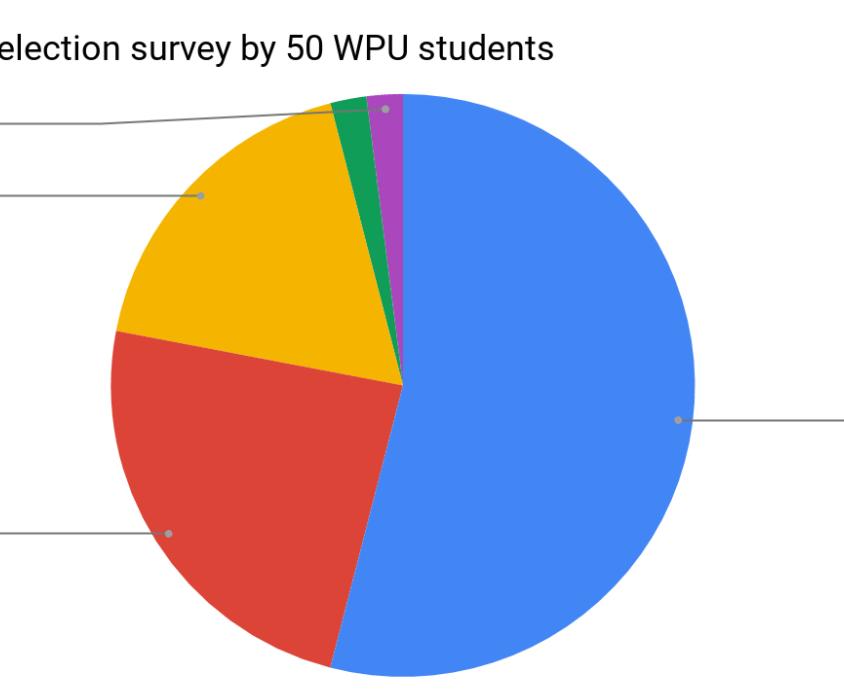 WPU vote survey