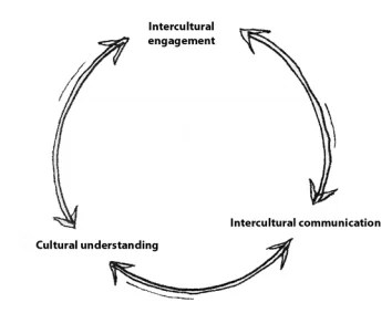 Cross-Cultural Negotiation Guide for Business Managers