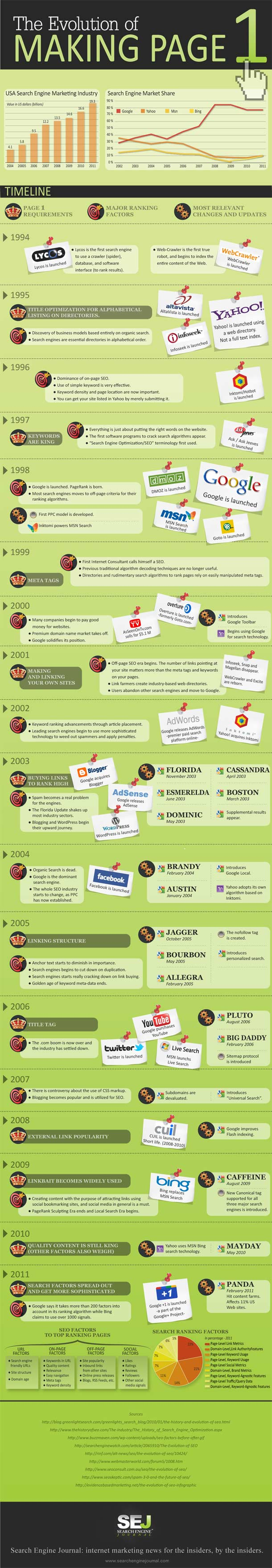 making the fist page of search engines infographic