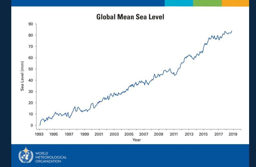 Mean sea level rise