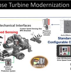 general purpose turbine modernization diagram general purpose turbine modernization diagram [ 1371 x 706 Pixel ]