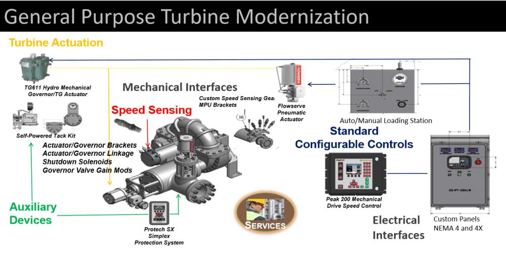 medium resolution of general purpose turbine modernization diagram general purpose turbine modernization diagram